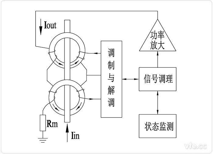 磁调制式直流电流传感器的工作原理图