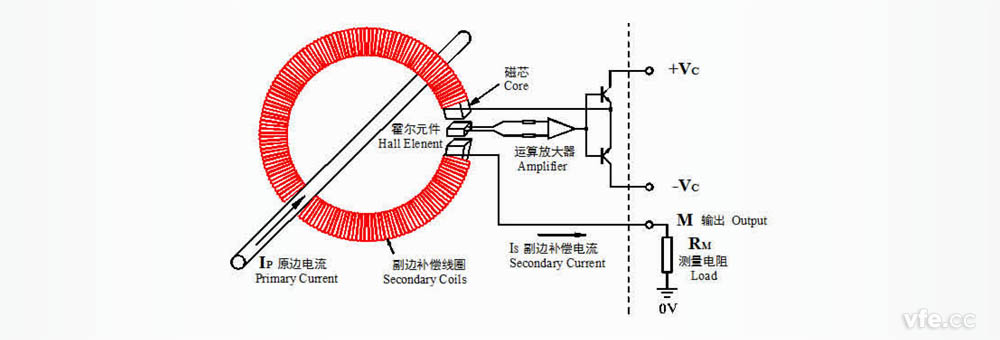 零磁通霍尔电流传感器的构成及原理