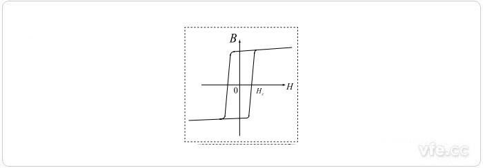 高u磁环的B—H曲线