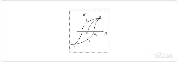 普通磁环B—H曲线