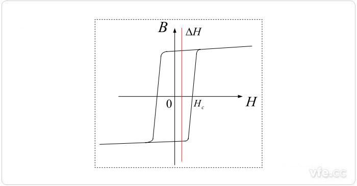 加入直流的高u磁环B—H曲线