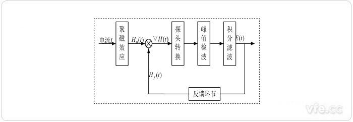 磁通门电流传感器系统构成框图