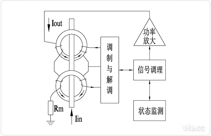 AnyWay磁调制电流传感器原理框图