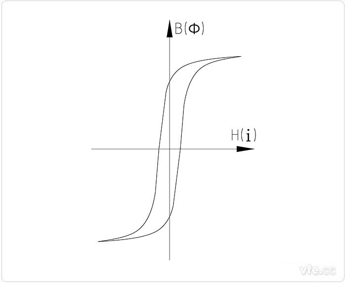 矩形磁化曲线