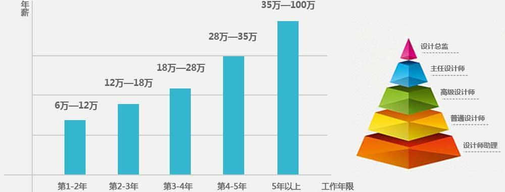郫县希望职校建筑装鉓高级设计师专业招生简章