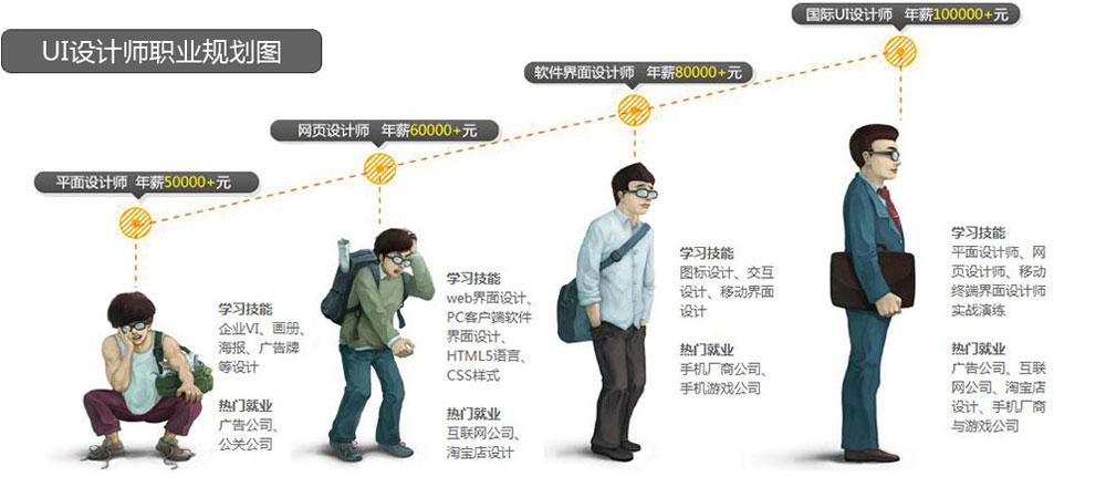 UI数字艺术设计师专业
