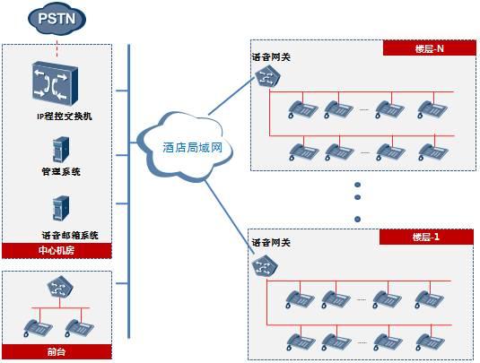 IP化的程控语音交换系统