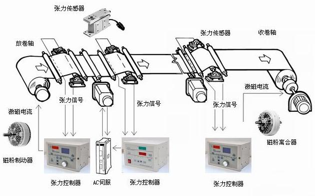 张力系统构成示意-201105 (3)A(2).jpg