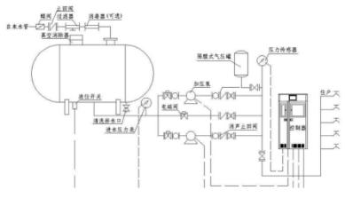 无负压供水设备原理示意图.png