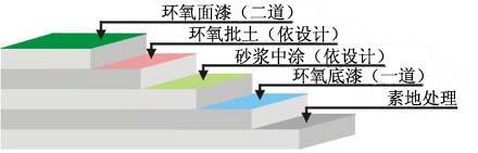 滚面耐压砂浆型环氧地坪漆工艺图示