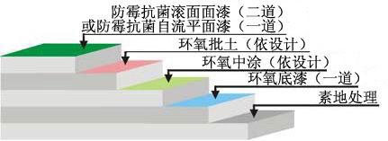 防霉抗菌型环氧地坪工艺示图