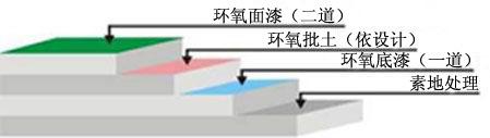 耐磨经济型环氧地坪漆工艺图示