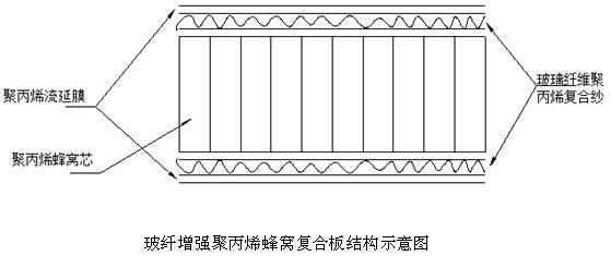 热塑性复合材料蜂窝板
