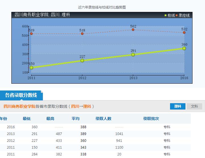四川商务职业学院录取分数线参照图