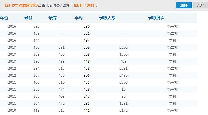 四川大学锦城学院录取分数线参照图