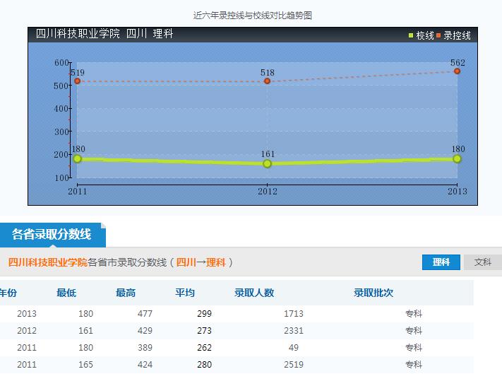 四川科技职业学院录取分数线参照图