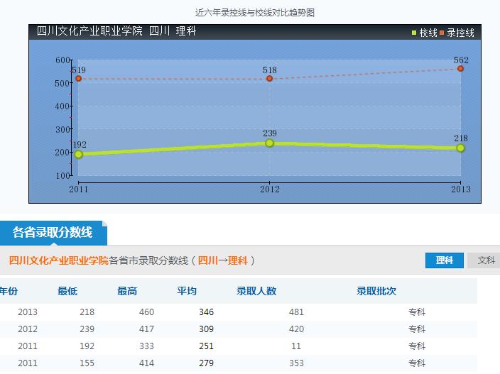 四川文化产业职业学院录取分数线参照图