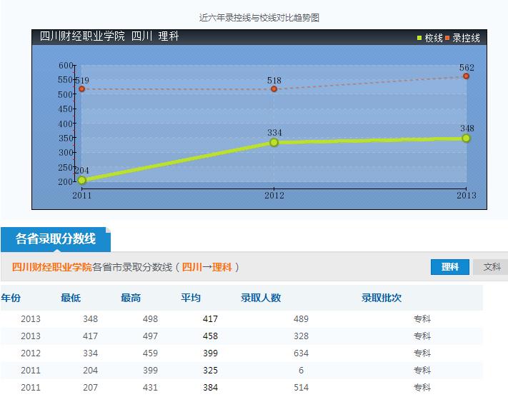 四川财经职业学院录取分数线参照图