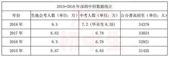 2015—2018深圳中考数据统计