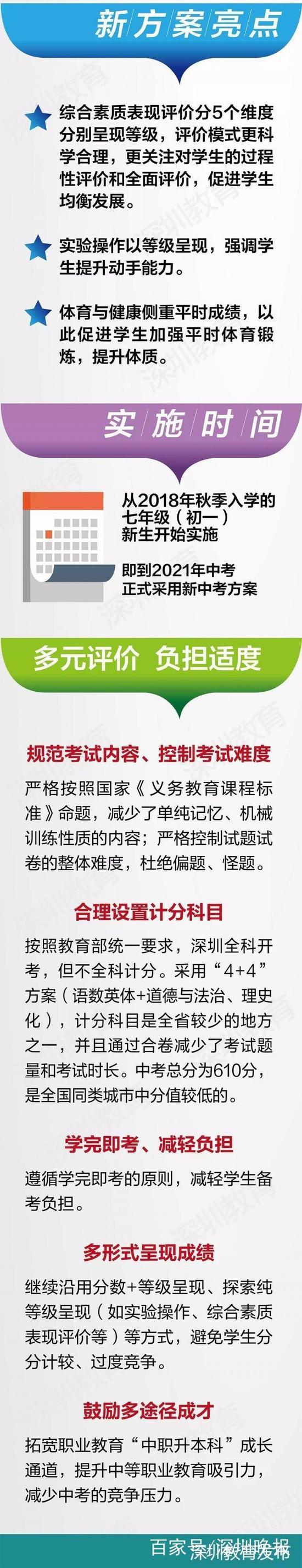 深圳晚报记者 王宇