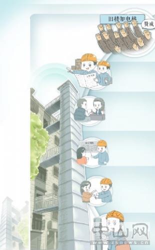 """中山舊樓如何實現""""電梯夢""""?"""