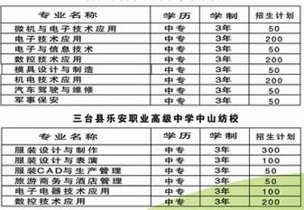 三台县乐安职业高级中学专业