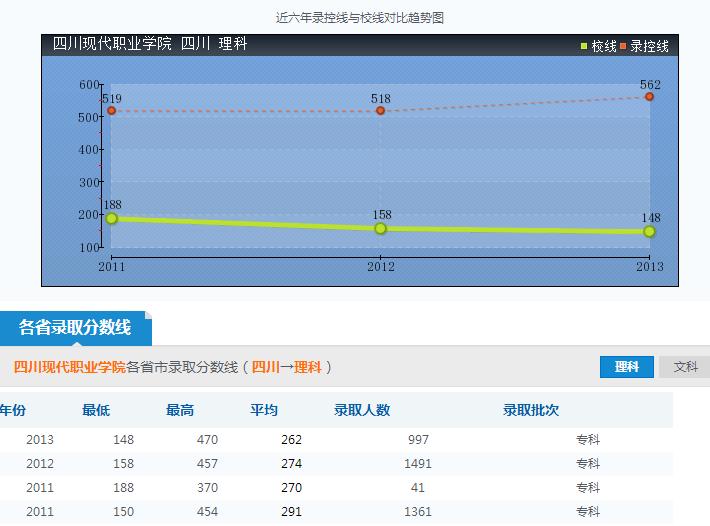 四川现代职业学院录取分数线参照图