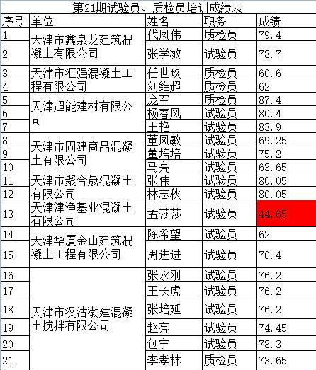第21期试验员、质检员培训成绩.png
