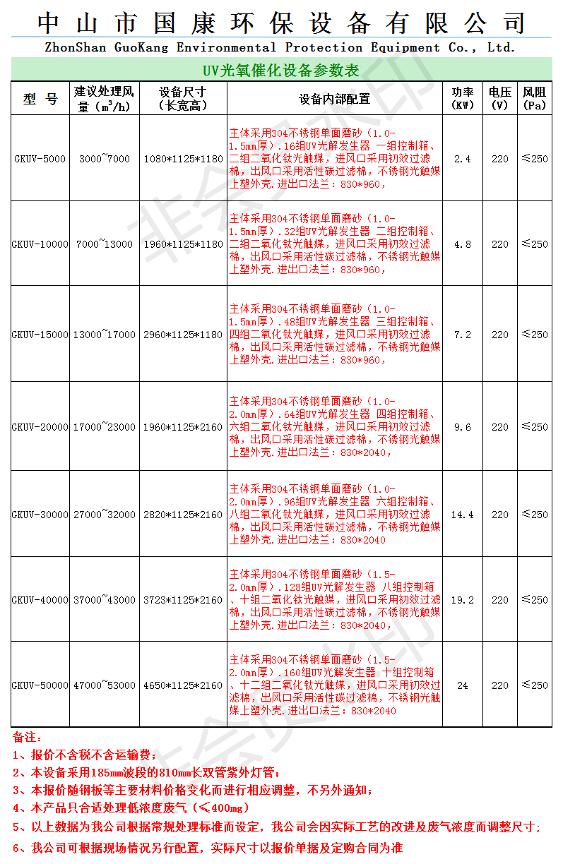 國康環保UV光氧參數(含報價)(材質304不銹鋼)(1).png