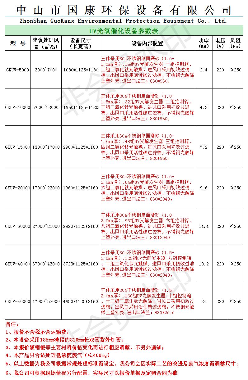 国康环保UV光氧参数(含报价)(材质304不锈钢)(1).png
