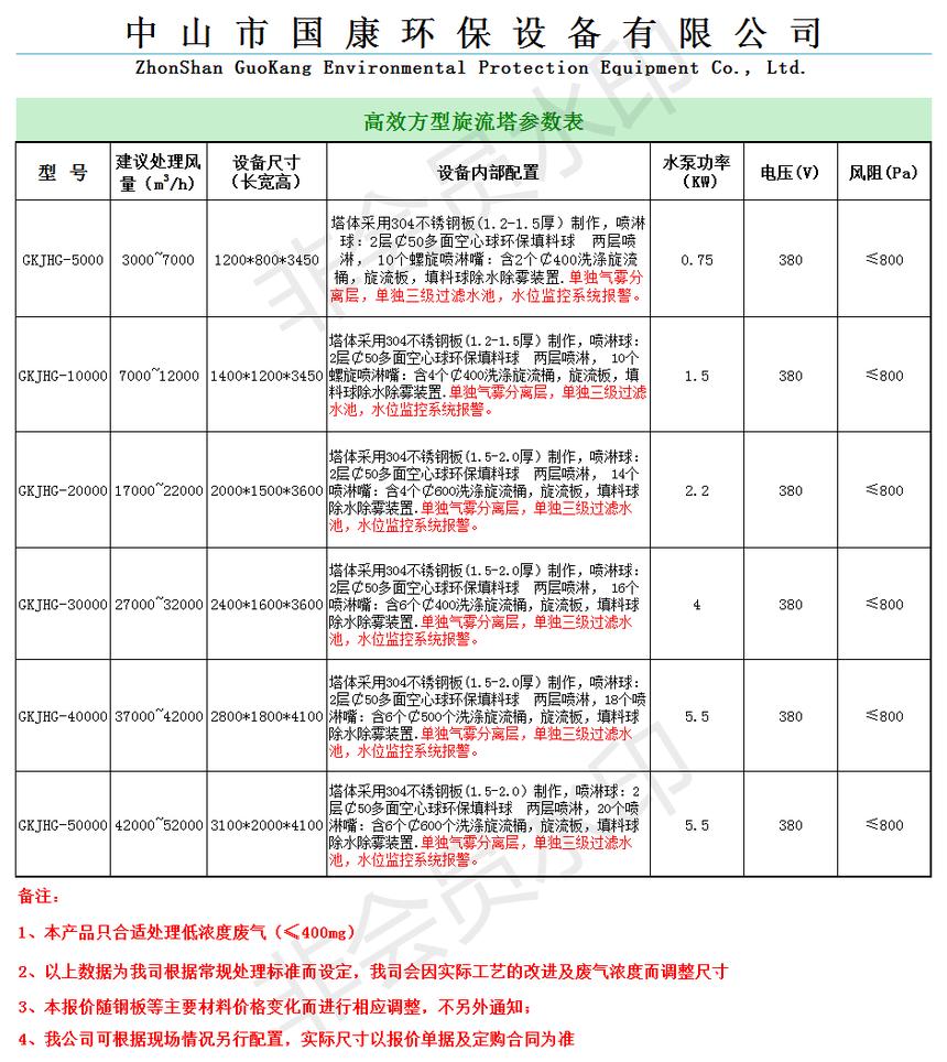 國康環保方形噴淋洗滌塔參數(含價格)(1).png