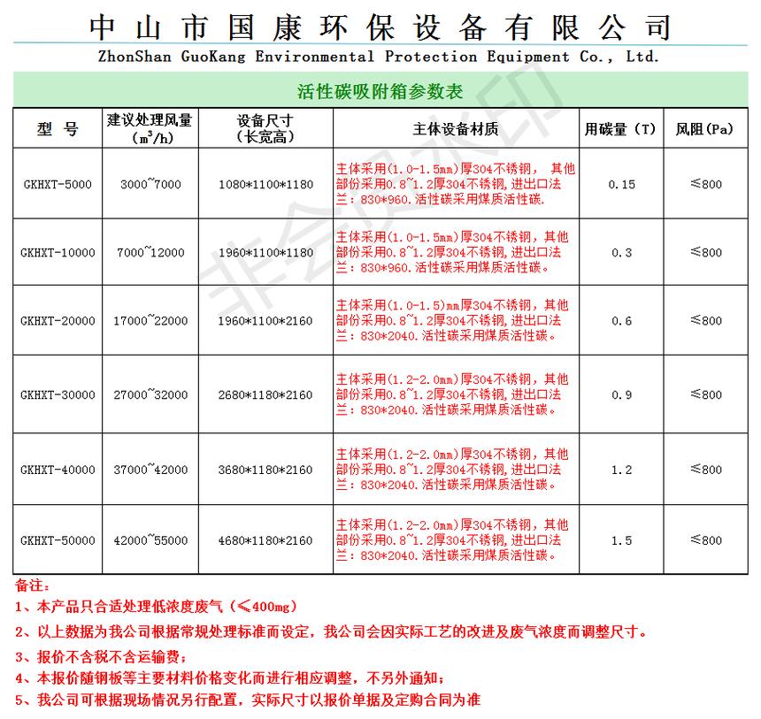 國康環保活性碳參數含報價(304)(1).png