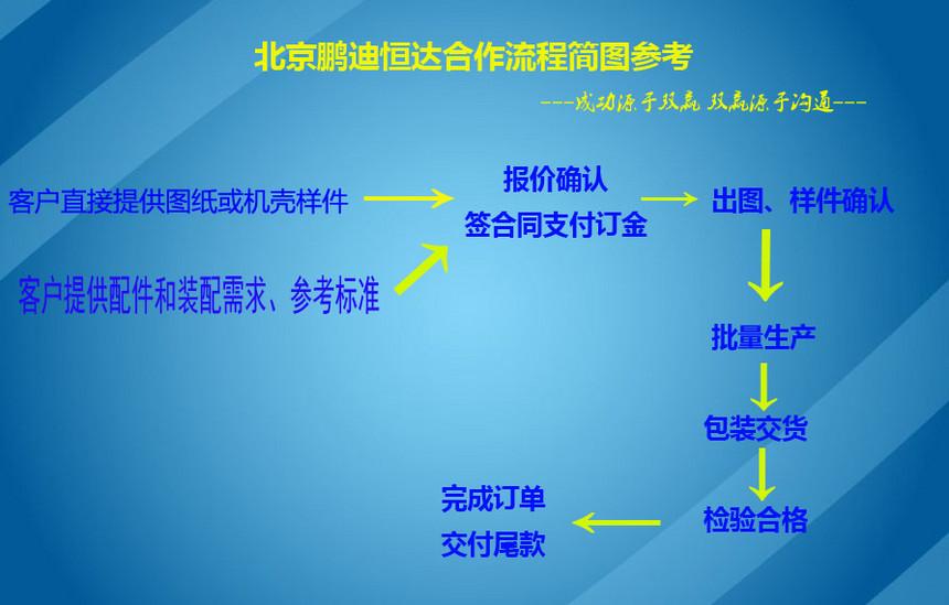 合作流程图.jpg