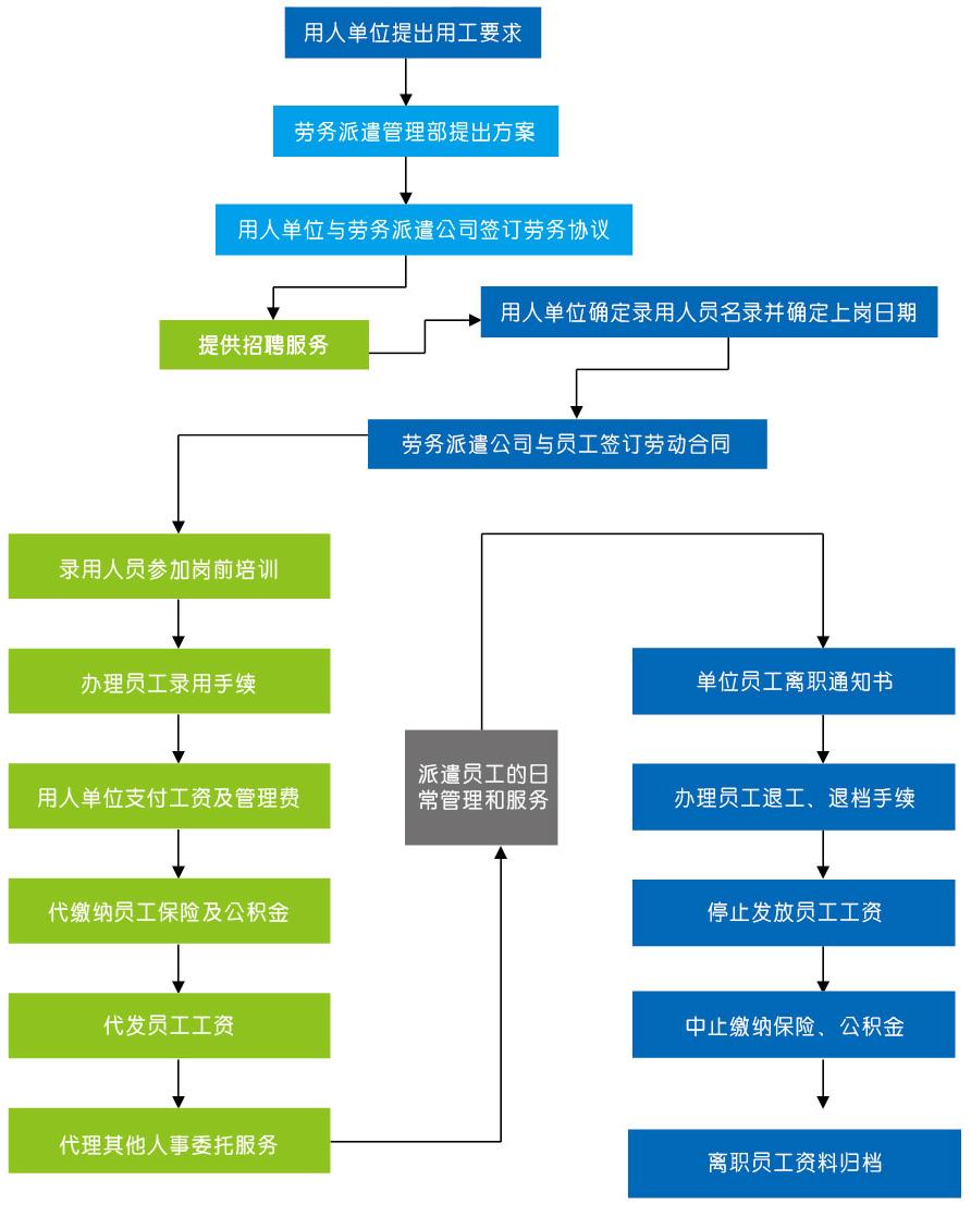 劳务派遣业务流程图