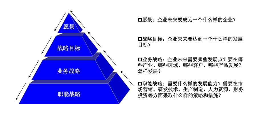 戰略框架g.png