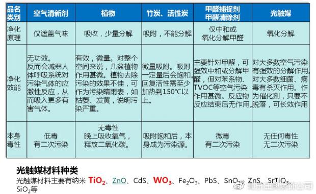 光蓓净与各种除甲醛方法对比图
