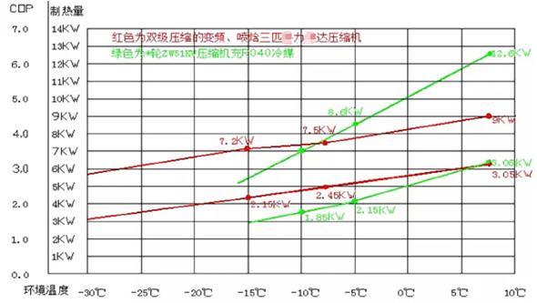 超低温空气源热泵不同工况COP数据对比图.jpg