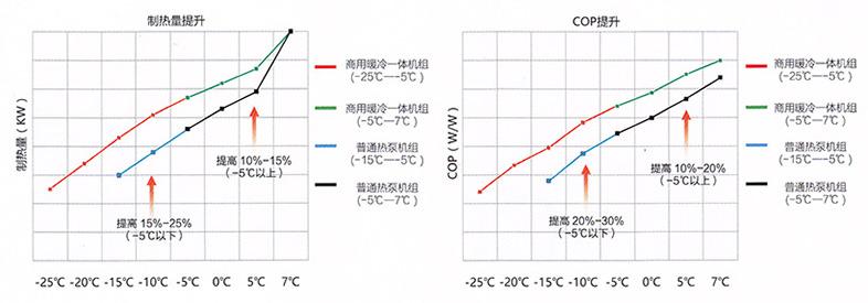 低温强劲制热技术