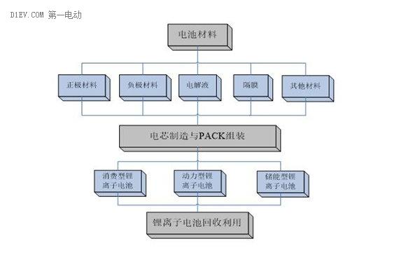 工信部發布鋰離子電池綜合標準化技術體系 將修訂標準80項