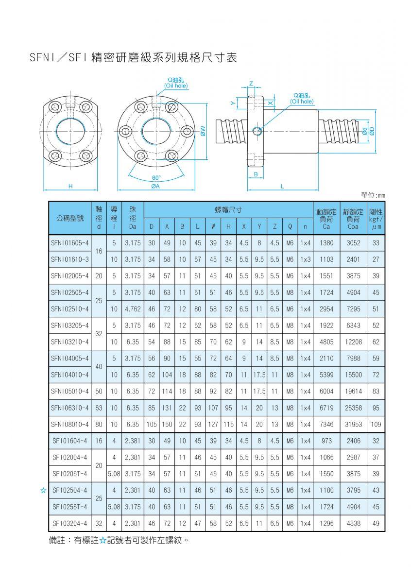 TBIMOTION-SFNI&SFI研磨規格表