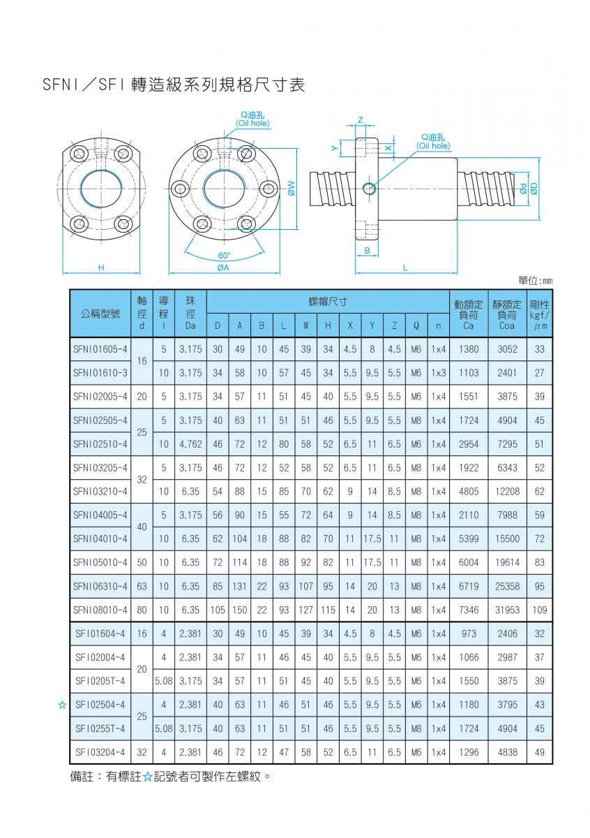 TBIMOTION-SFNI&SFI轉造規格表