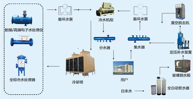 中央空调设备图.png