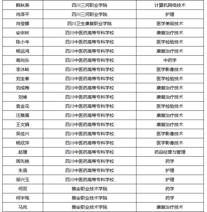乐山医药科技学校对口单招录取名单