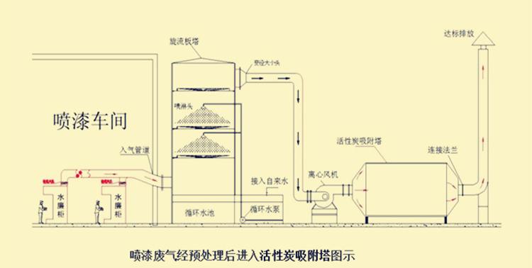 活性炭吸附装置.jpg