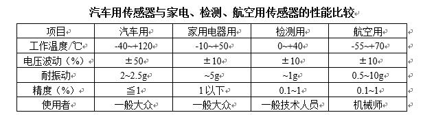 汽车用传感器和家电检测航空用传感器的性能比较.png