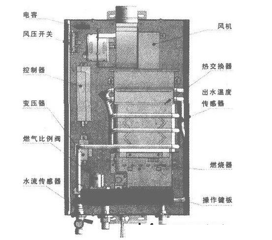 燃气热水器结构.jpg
