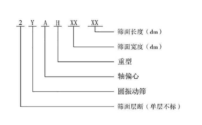 圆振筛型号表示图