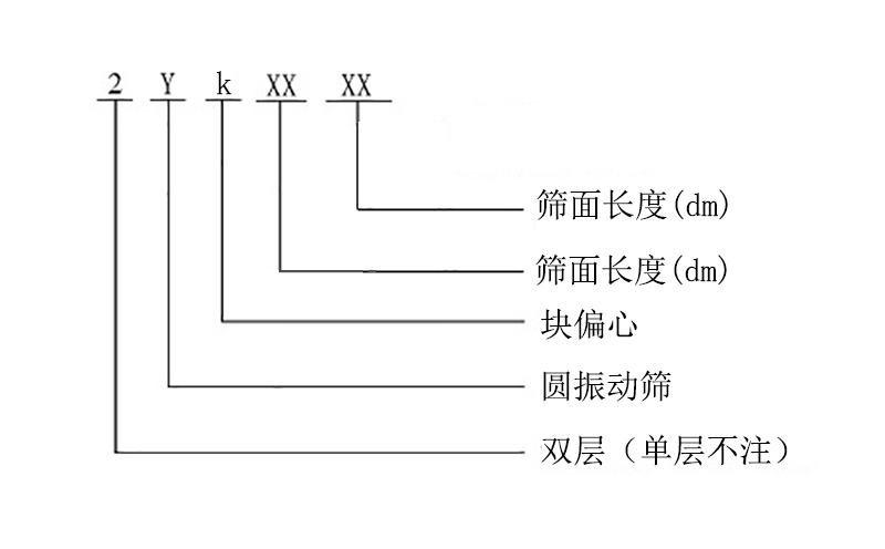 YK圆振动筛型号表示示意图