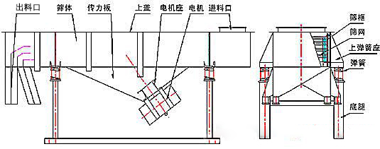 轻型直线筛结构图.jpg