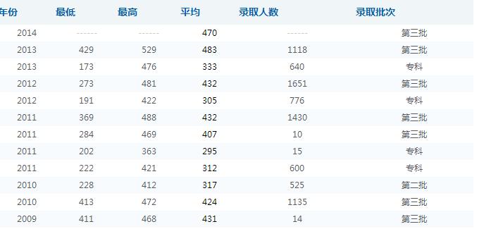 四川师范大学成都学院录取分数线参照图
